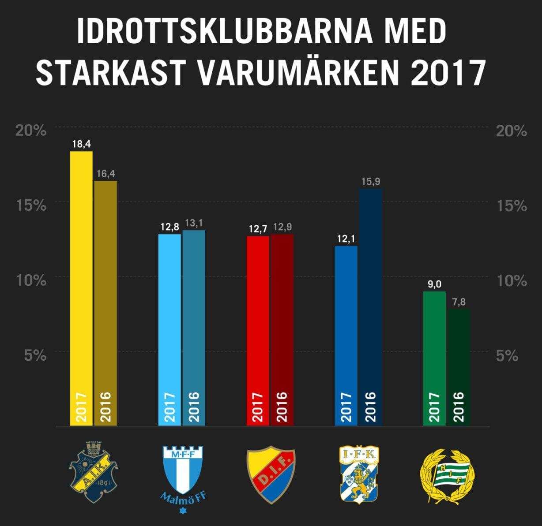 AIK-Starkaste varumärket